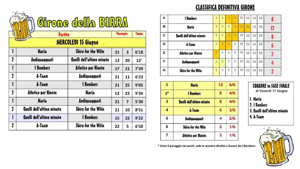 birra_tabellonePartite_risultati