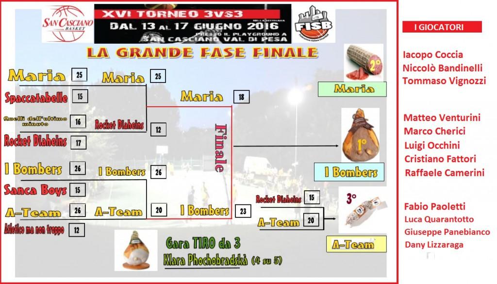 tabellone_finale2016