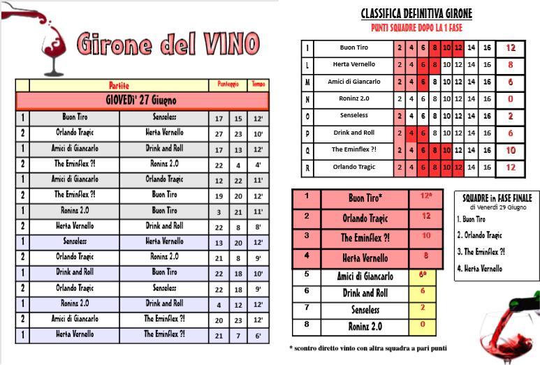 girVino_risultati_2giorno